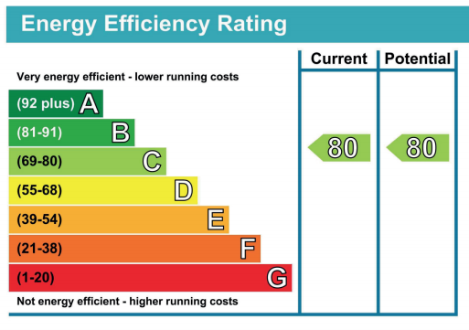 EPC Energy Efficiency Rating Graphic